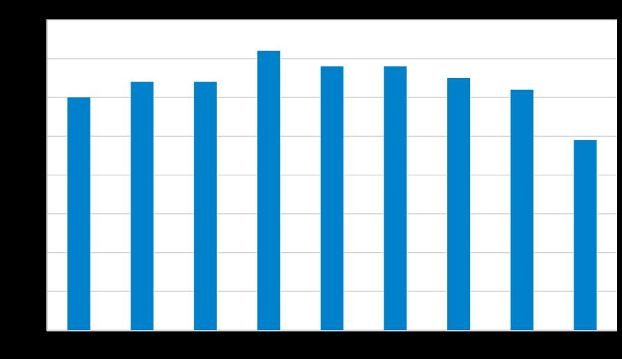 訪問販売によるリフォーム工事相談件数